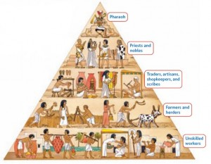Egyptian Social Structure